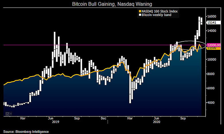 Bloomberg Goes Bullish on Bitcoin on Latest Nasdaq Decoupling