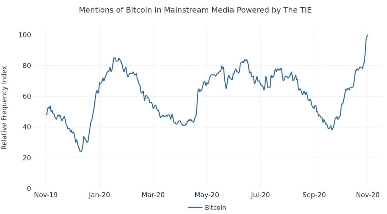 Bitcoin mainstream media coverage