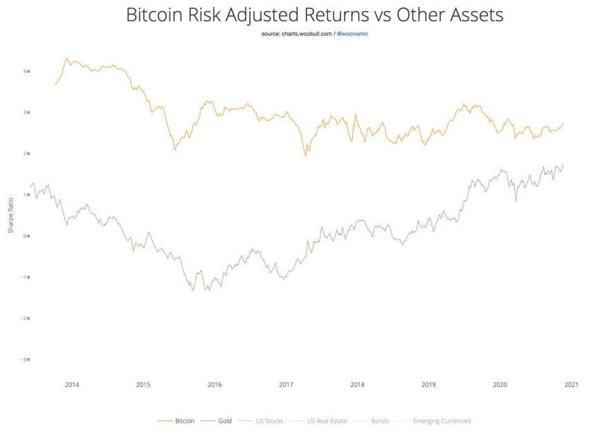 Bitcoin's Risk-Adjusted Returns Make It a Better Investment Vehicle than Gold