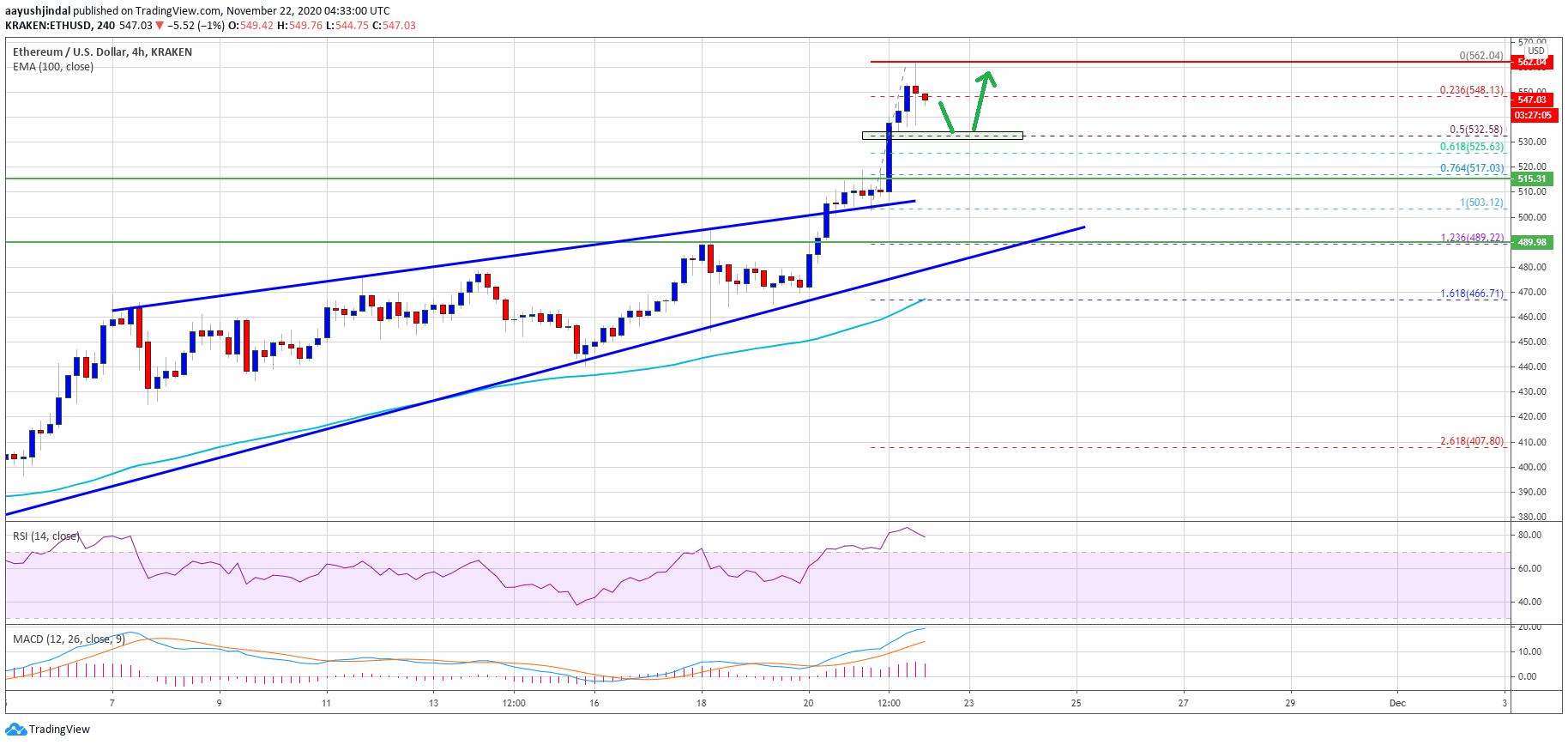 Ethereum Could Correct Gains, Why Dips Remain Attractive Near $530