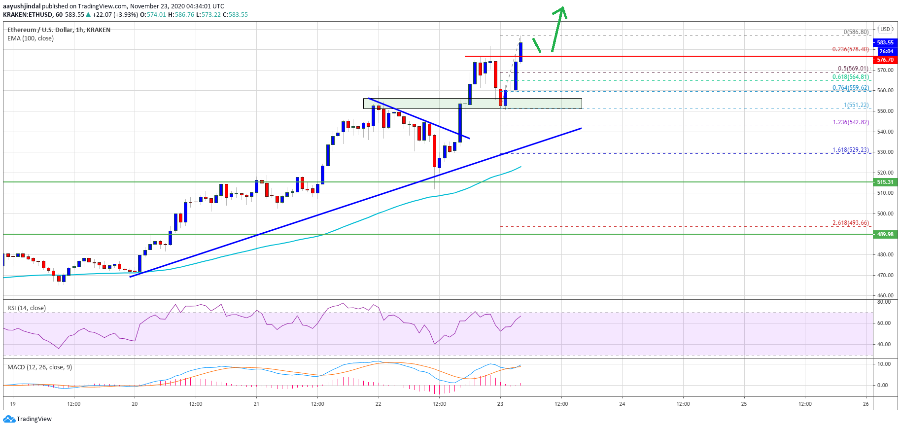 TA: Ethereum Breaks $580: Why ETH Could Surge Past $600