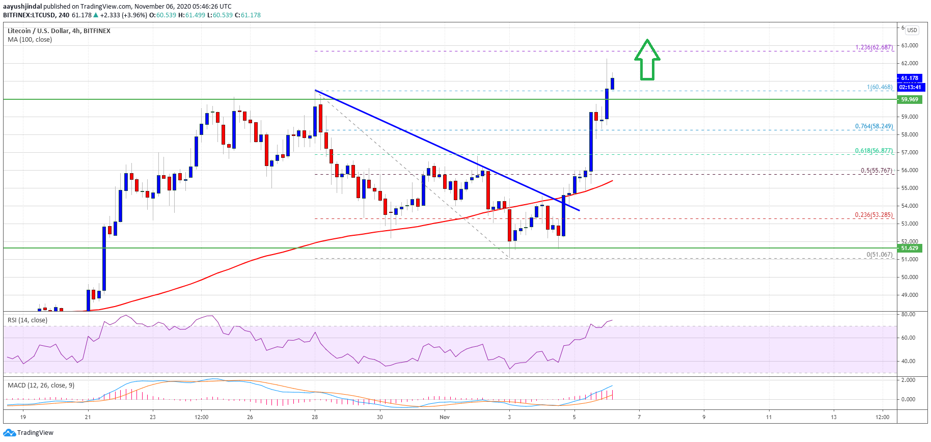 Charted: Litecoin Rallies 10%, Indicators Suggest Rally To $70
