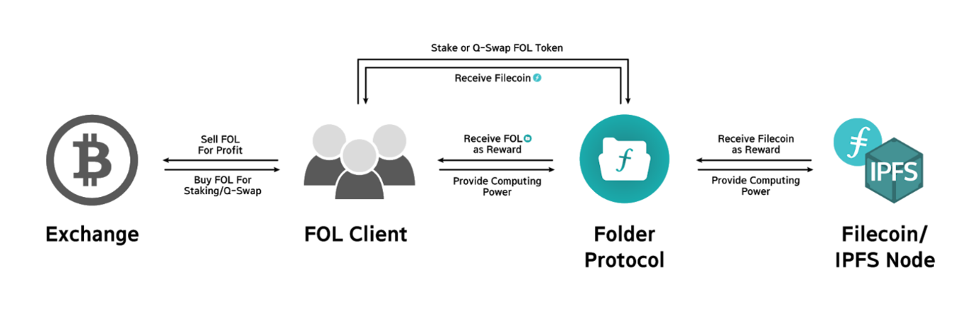 folder protocol