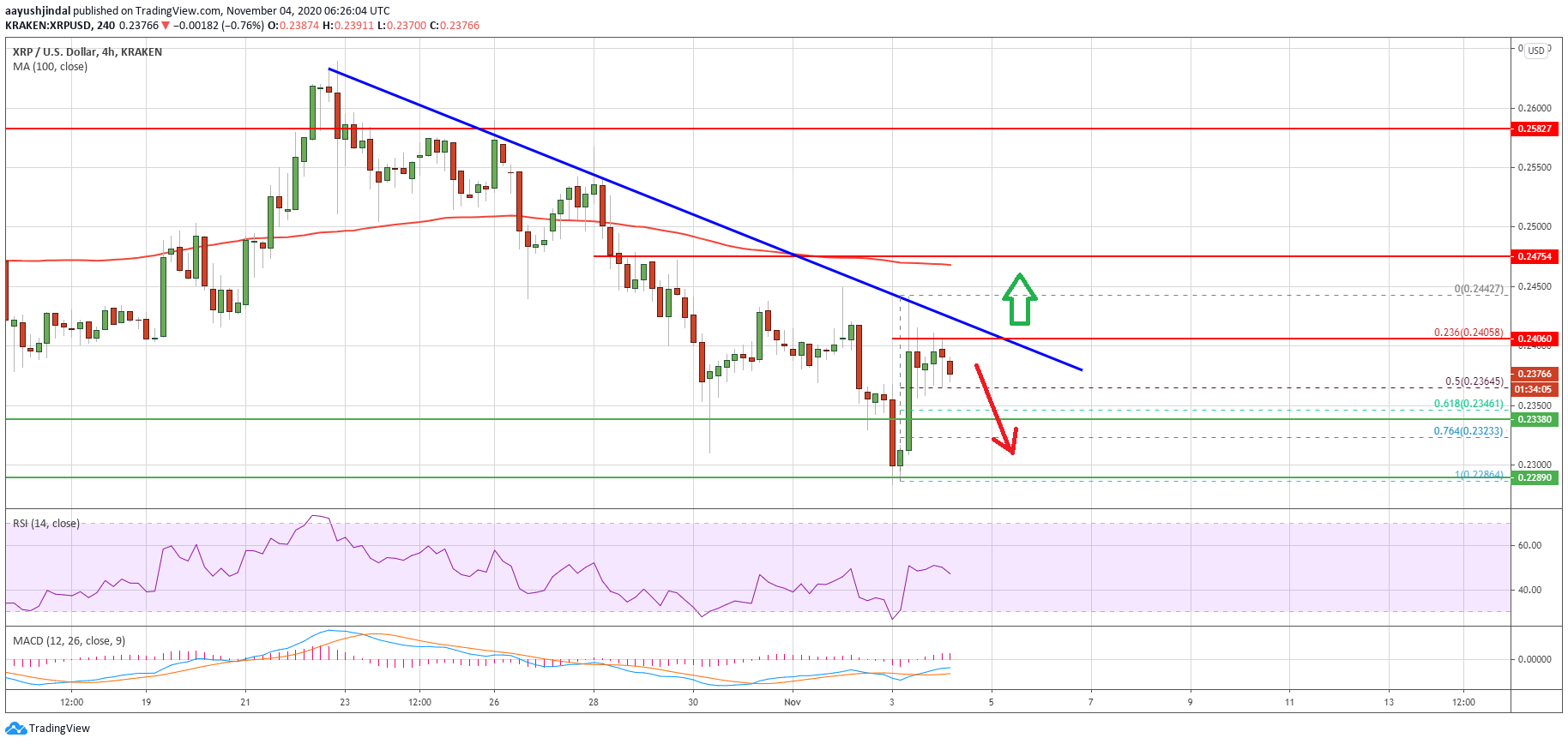 Charted: Ripple (XRP) Bulls Face Uphill Task Near $0.24