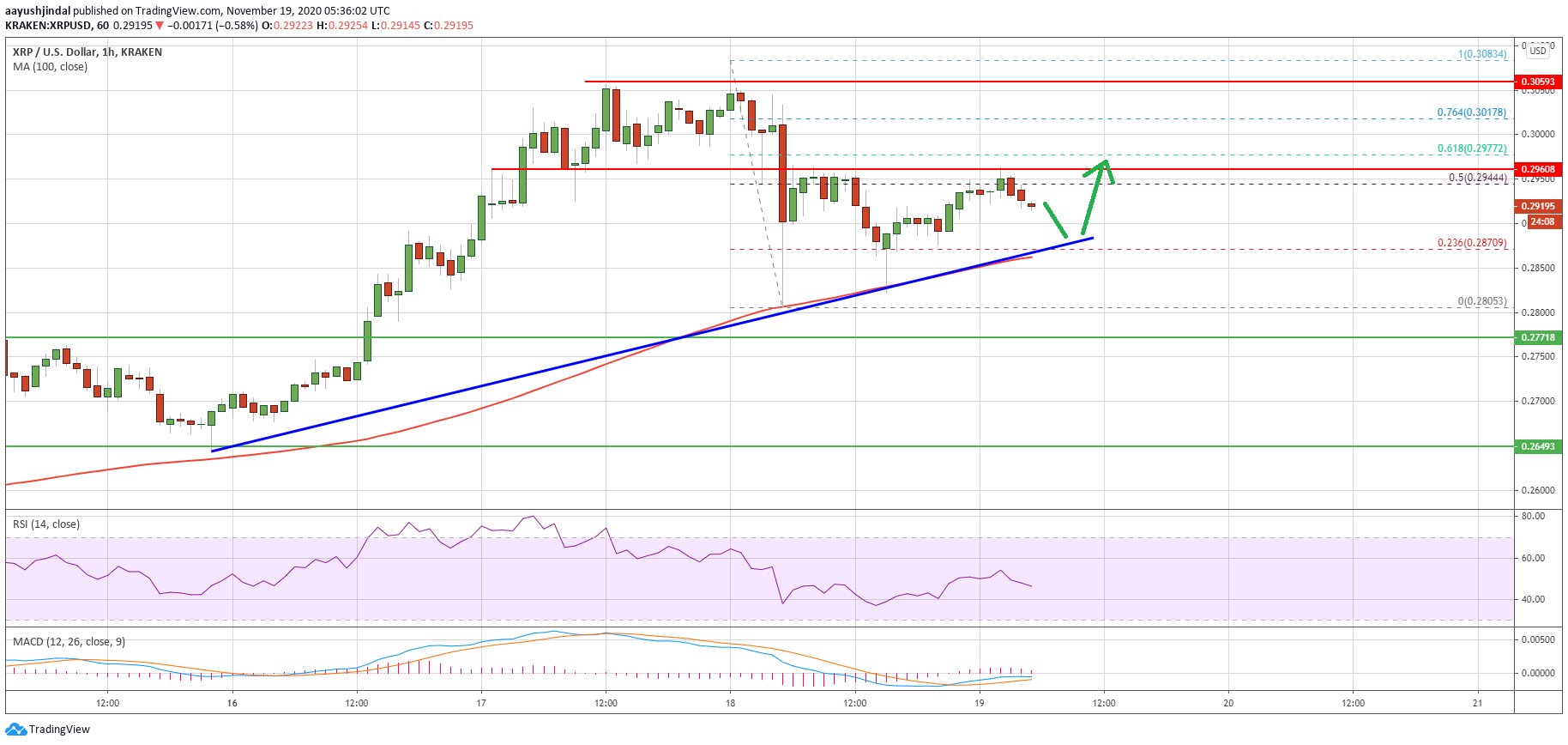 Charted: Ripple (XRP) Could Restart Rally If It Clears The $0.30 Hurdle