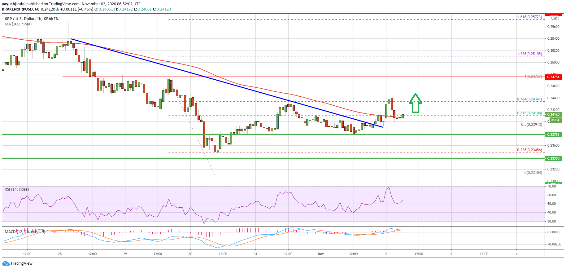 Charted: Ripple (XRP) Holds Strong, Bulls Could Aim Fresh Test of $0.25