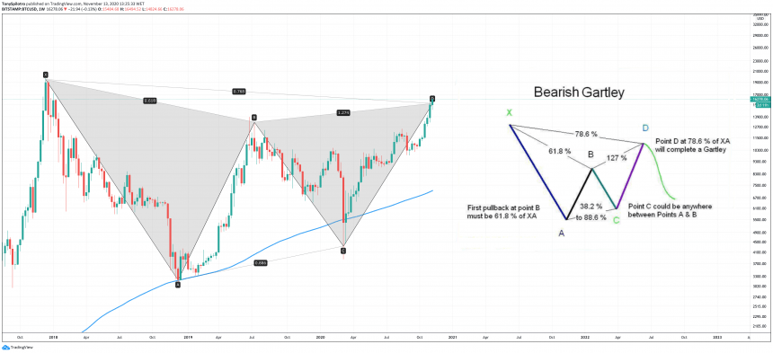 bitcoin bearish gartley