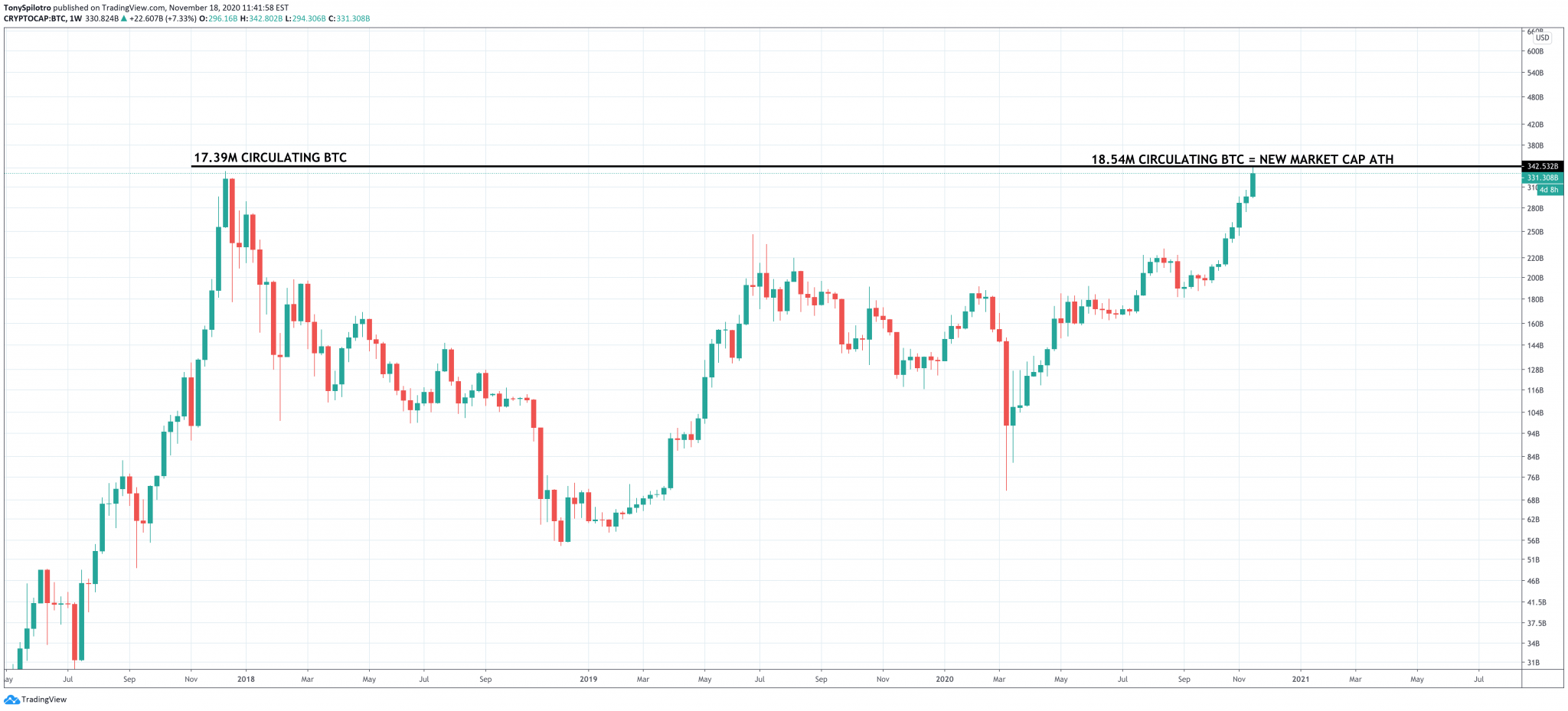 Bulls In Control: Total Bitcoin Market Cap Achieves New All-Time High