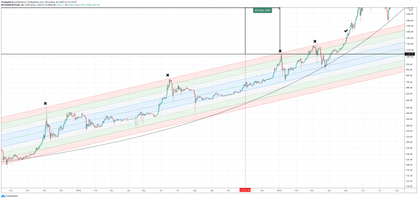 bitcoin buy zone 2017