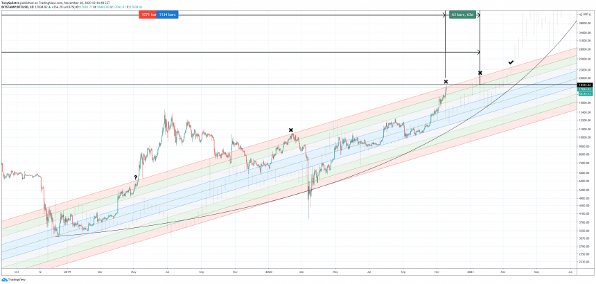 bitcoin buy zone 2020