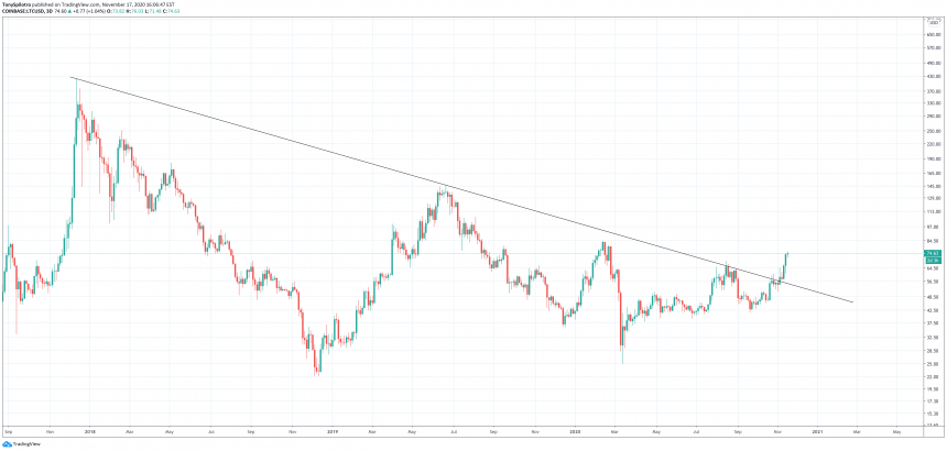 Despite Bullish Factors, Litecoin Suffers Brutal Rejection At Downtrend Resistance