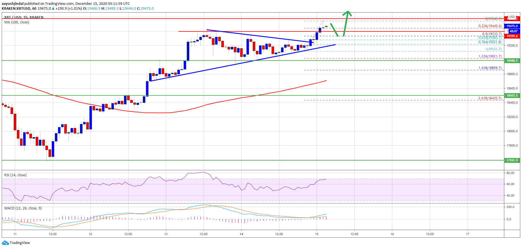 TA: Bitcoin Holds Strong Above $19K, Why BTC Could Test and Break $20K