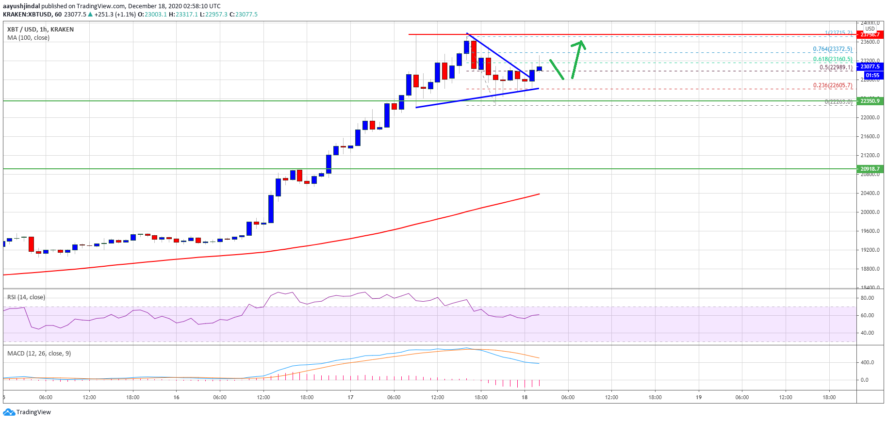 TA: Bitcoin Holds Strong Above $22K, Why BTC Could Resume Its Rally