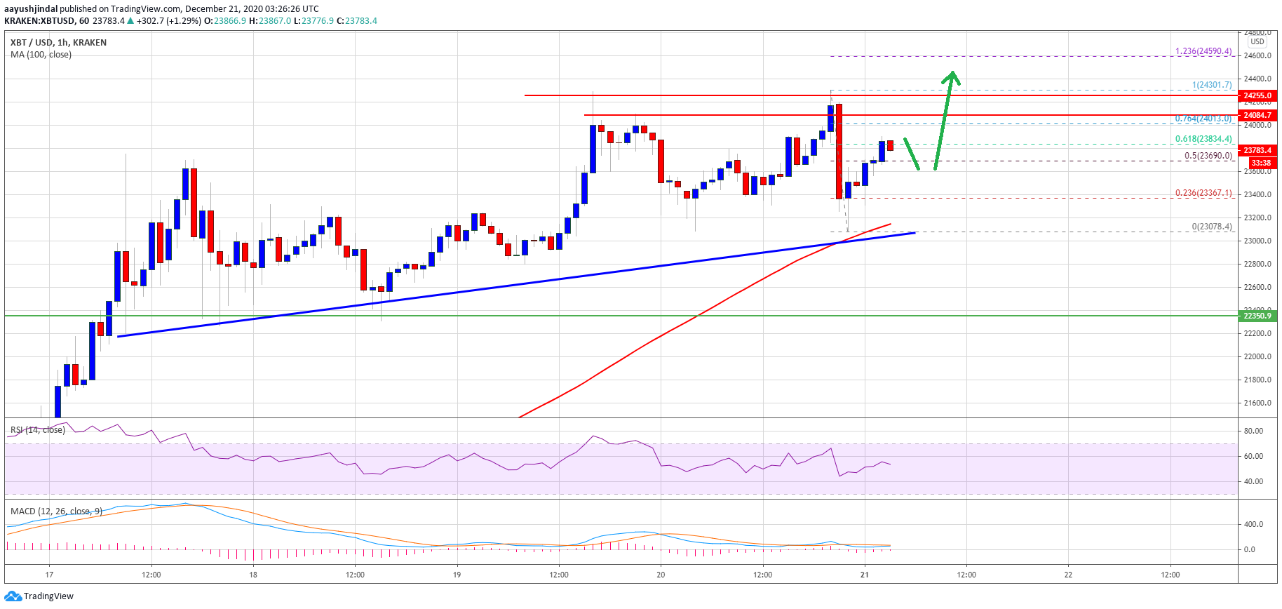 TA: Why Bitcoin Is Primed To Rally Above $24K, $23K Holds The Key