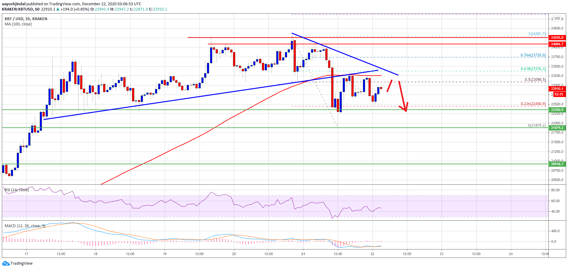 TA: Bitcoin Corrects, Why 100 SMA Could Trigger Another Leg Lower