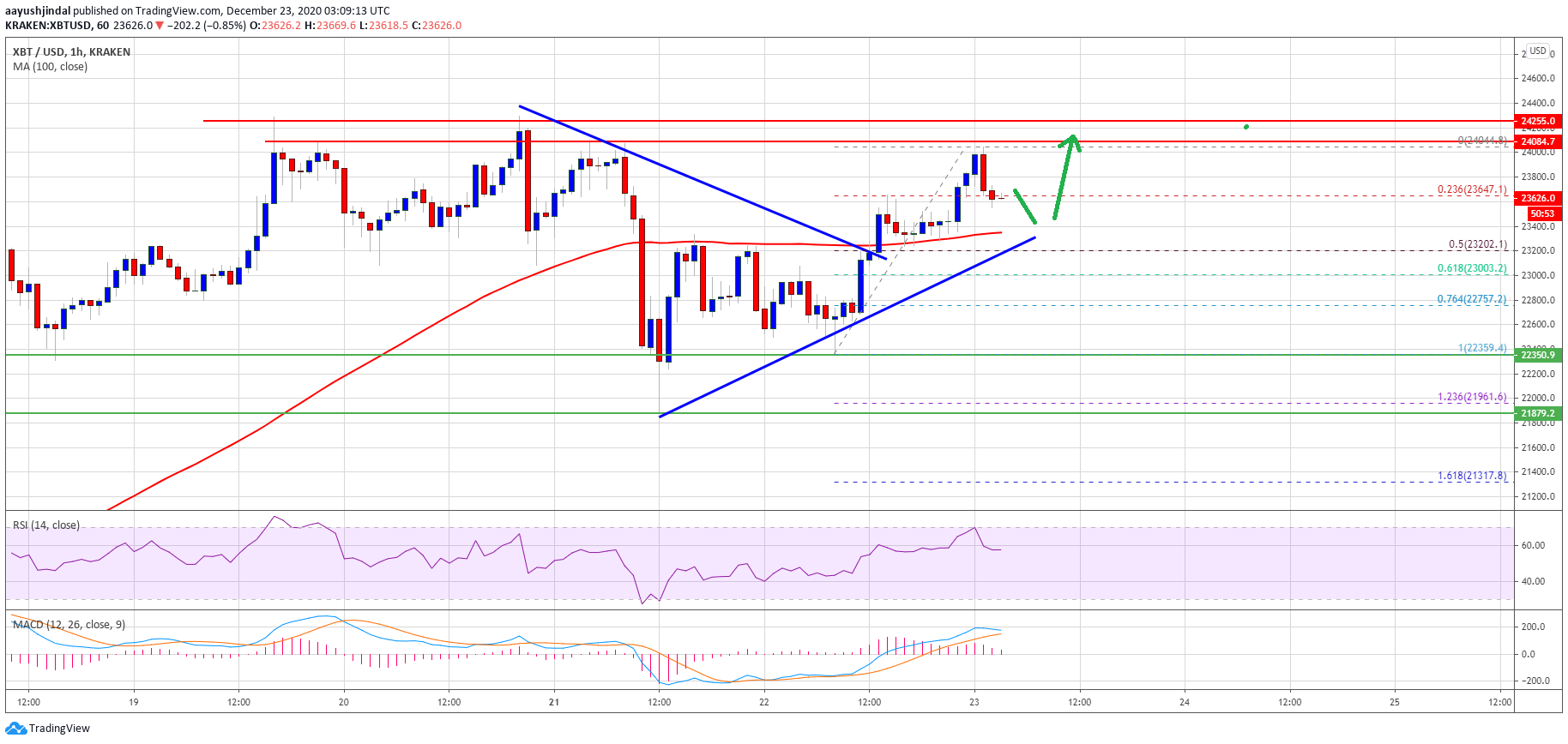 TA: Why Bitcoin Rally Could Soon Fade If BTC Fails To Surpass $24K