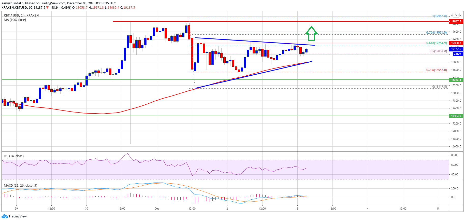 TA: Why Bitcoin Must Clear $19.3K To Start A Fresh Rally Towards $20K