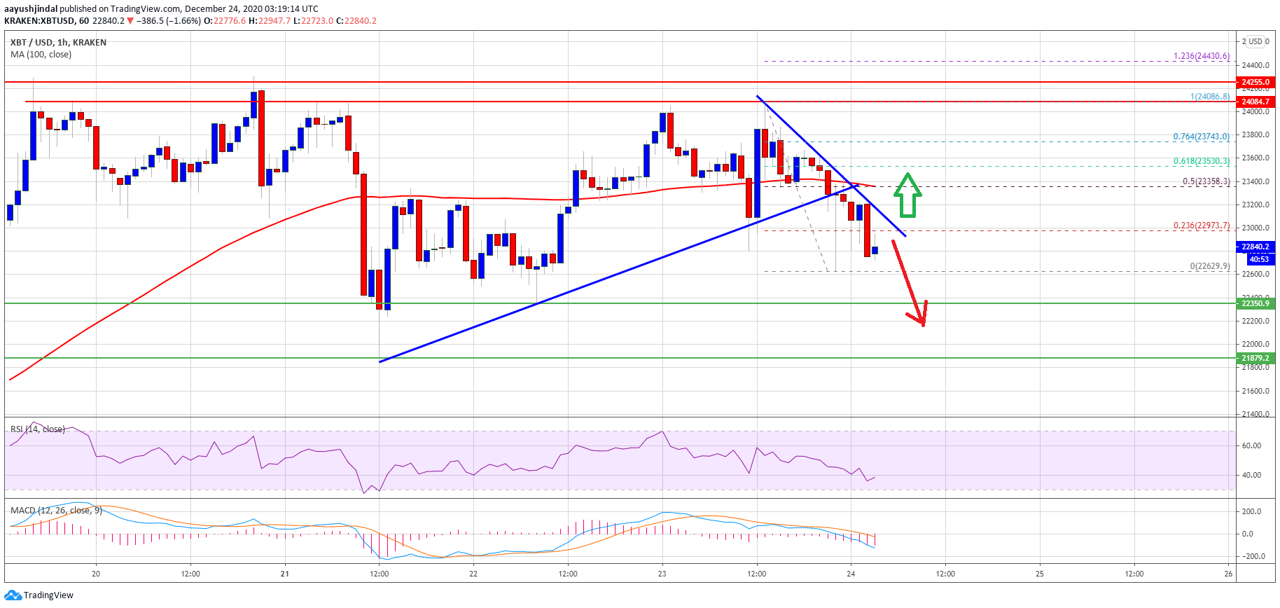TA: Bitcoin Dips Below $23K, Why Buyers Are Still Comfortable