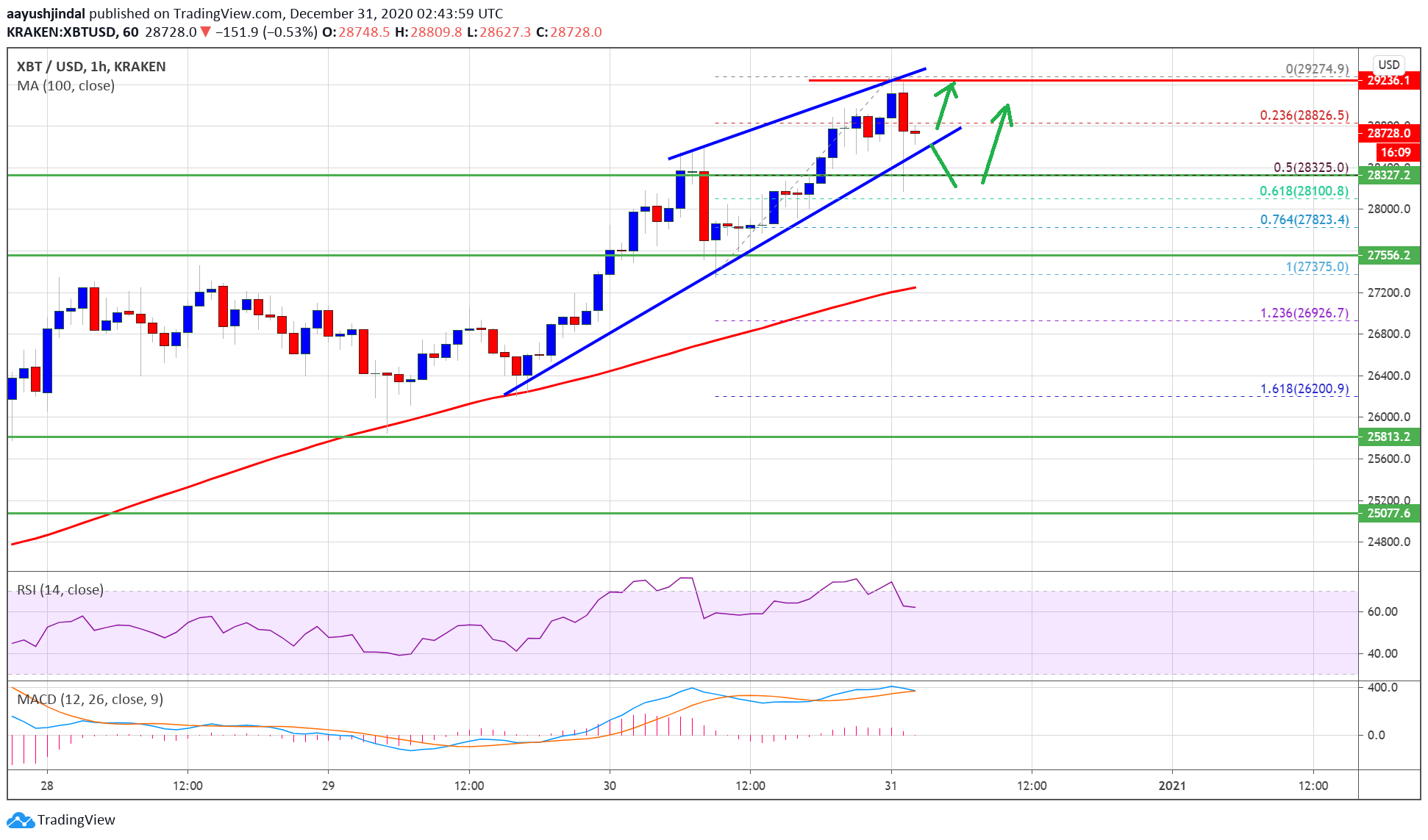TA: Bitcoin Price Breaks $29K, Why BTC Is Likely To Hit $30K