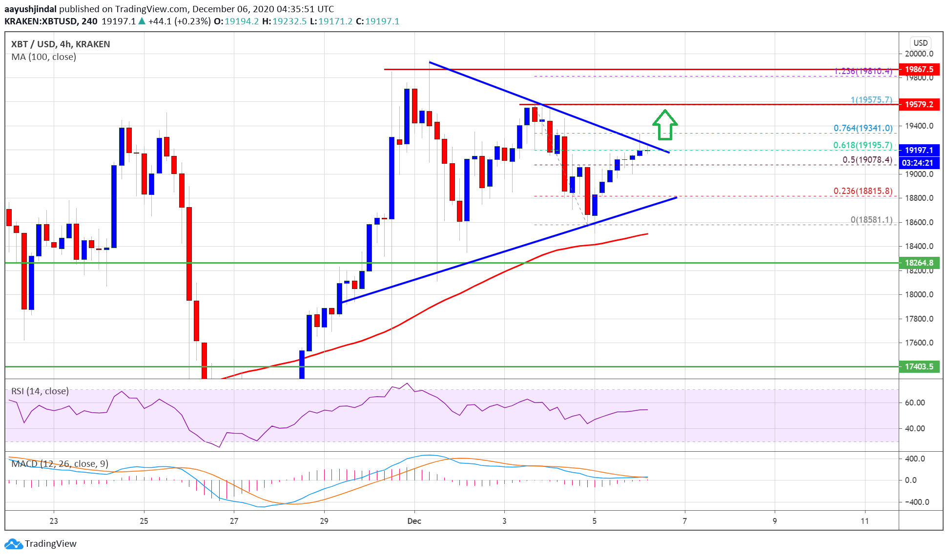 How Bitcoin Price Could Setup A Strong Surge Above $19.5K