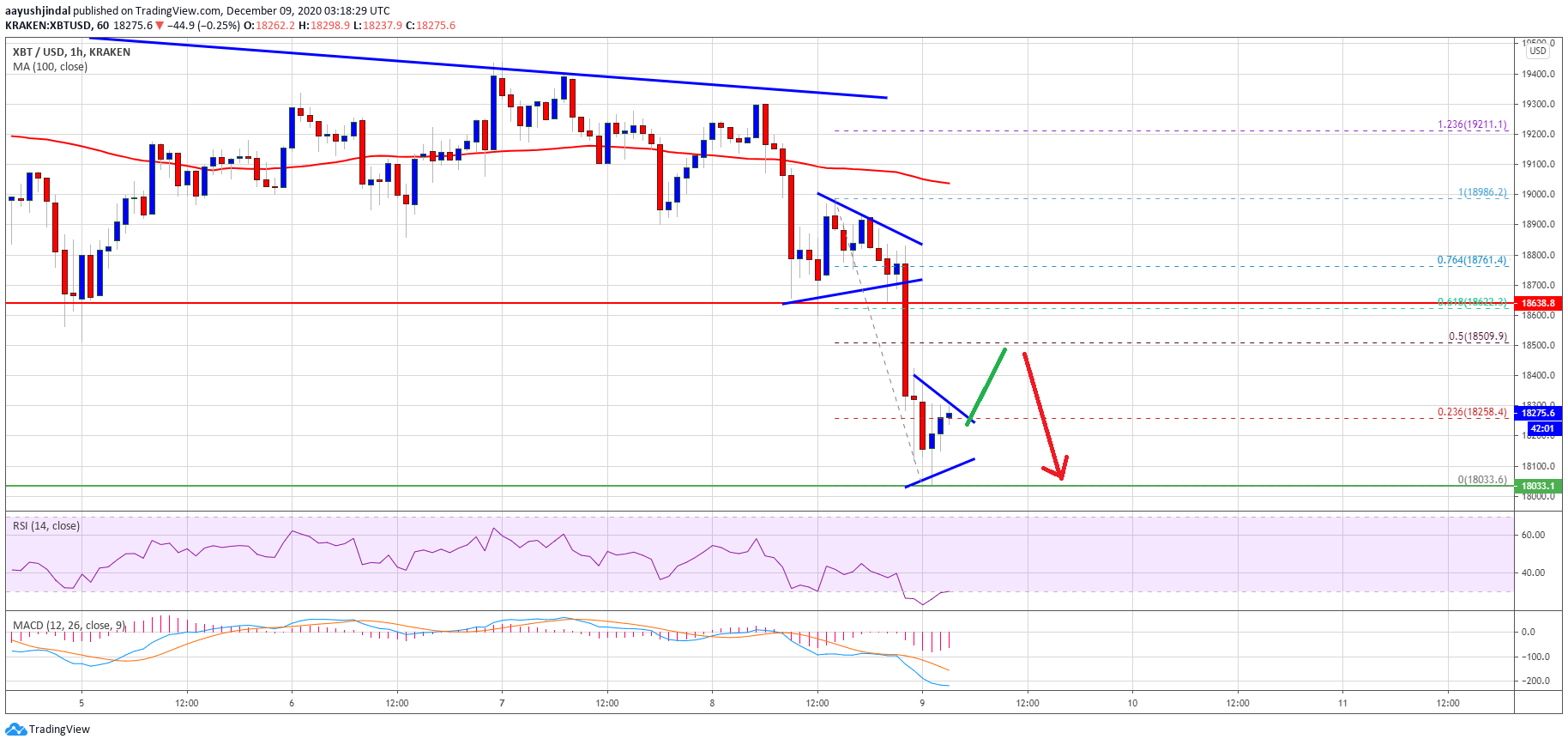 TA: Bitcoin Corrects 5%, Why Upsides Could Remain Capped Near $18.6K