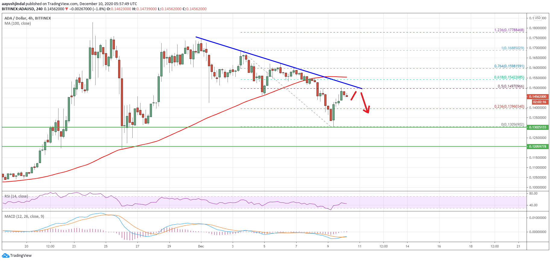 Charted: Cardano (ADA) Showing Signs of Fresh Rally, But 100 SMA is the Key