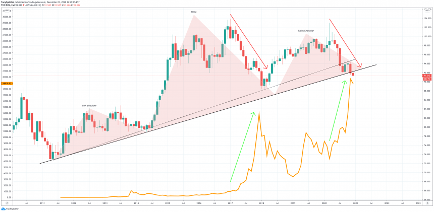 DXY Biitcoin head and shoulders dollar skyrocketing