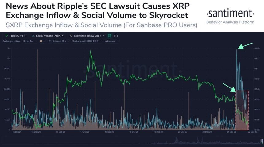 XRP Price Plummets as SEC Targets the Ripple-Backed Cryptocurrency