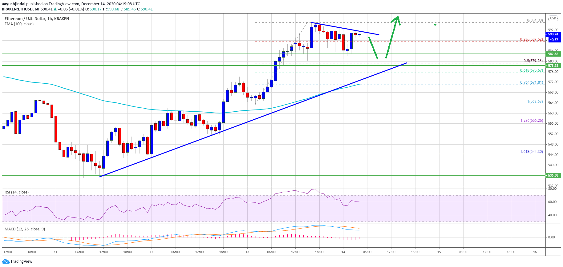 TA: Ethereum Turns Green Above $580, Why $600 is Still a Crucial Hurdle