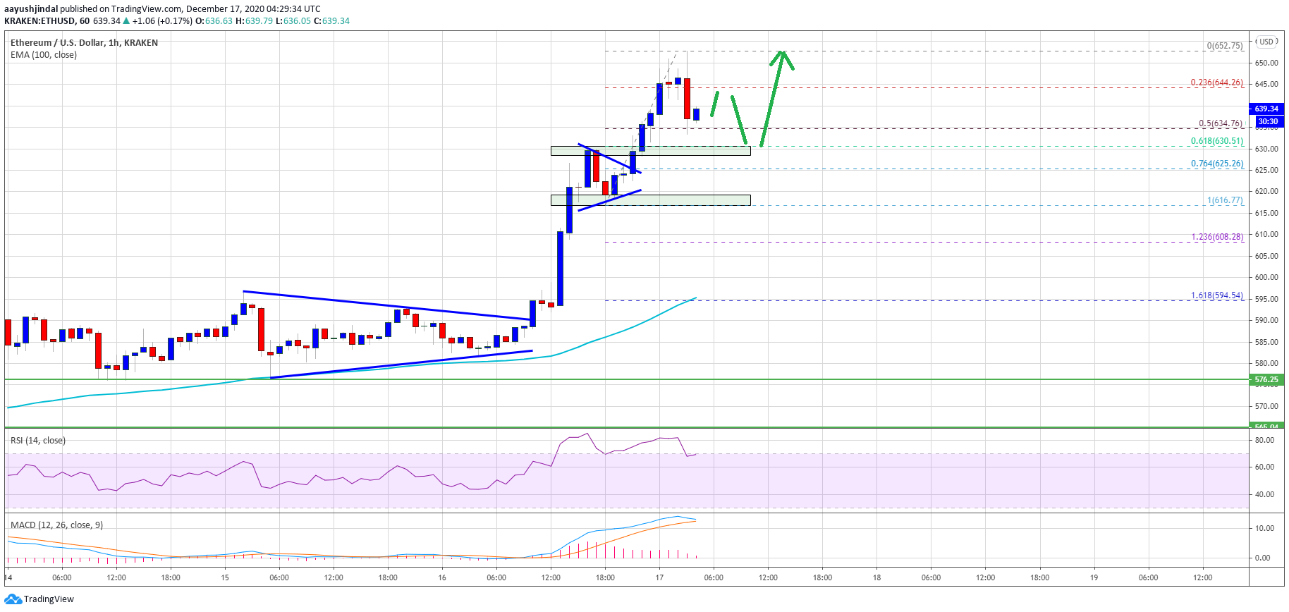 TA: Ethereum Revisits $650, Why Dips Remain Attractive To Buyers