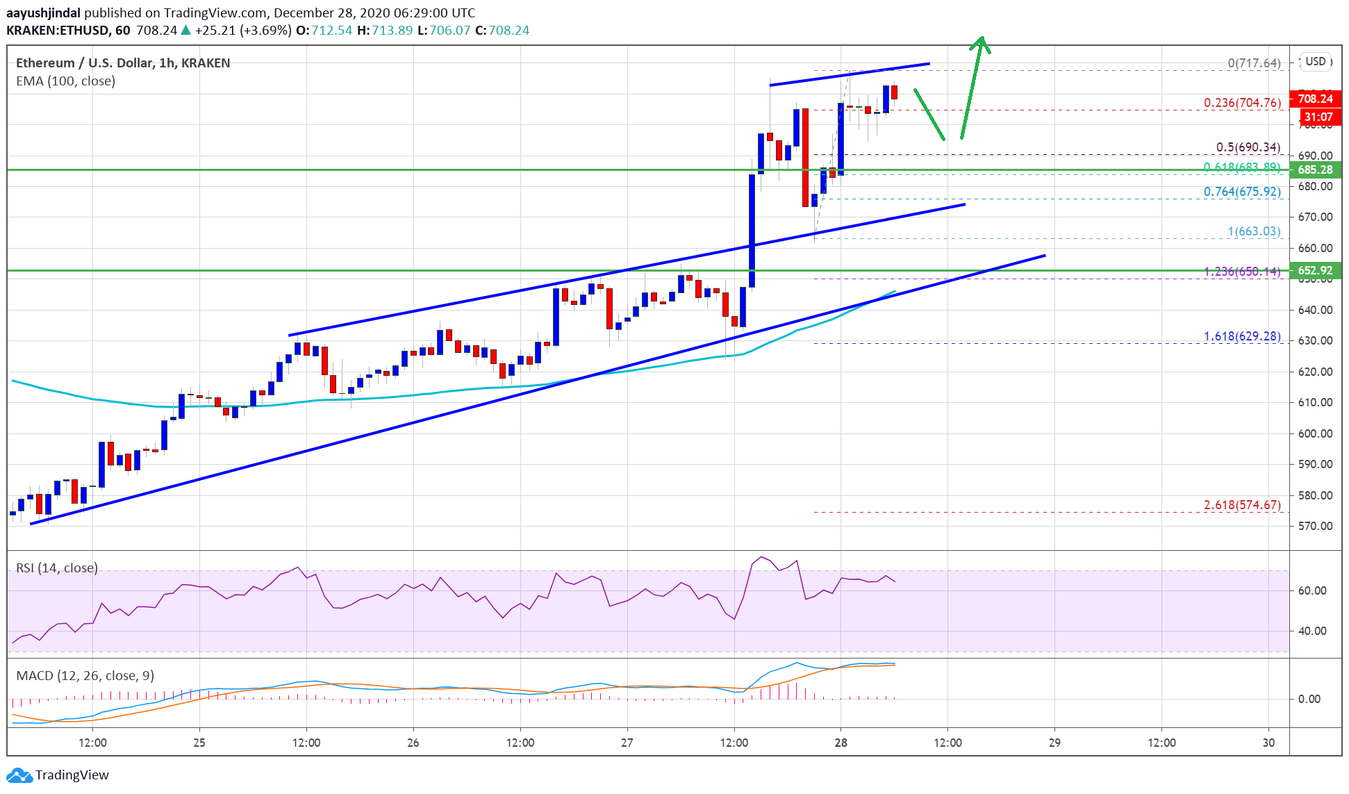 TA: Ethereum Settles Above $700, Why ETH Could Surge To $765