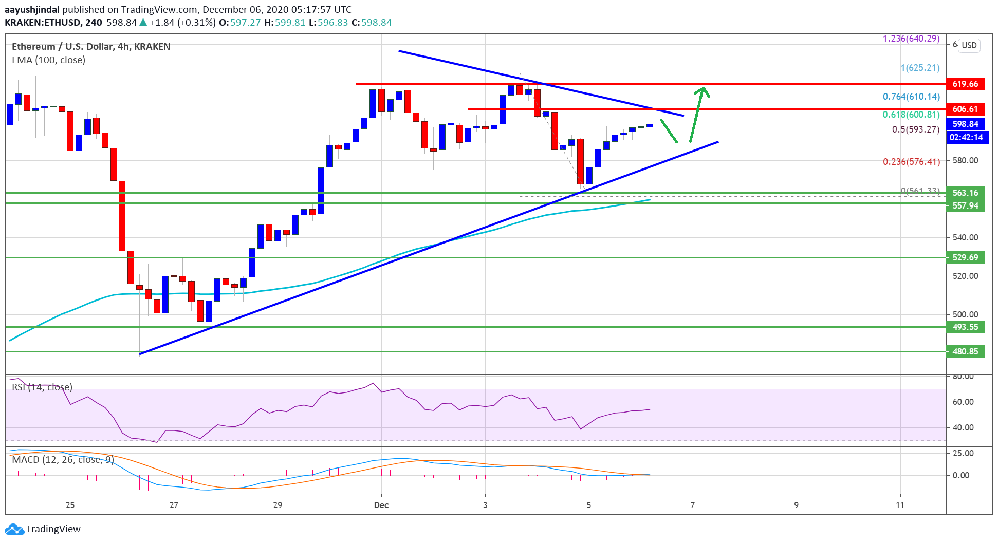 Ethereum (ETH) Needs To Clear $605 For Hopes of a Fresh Rally