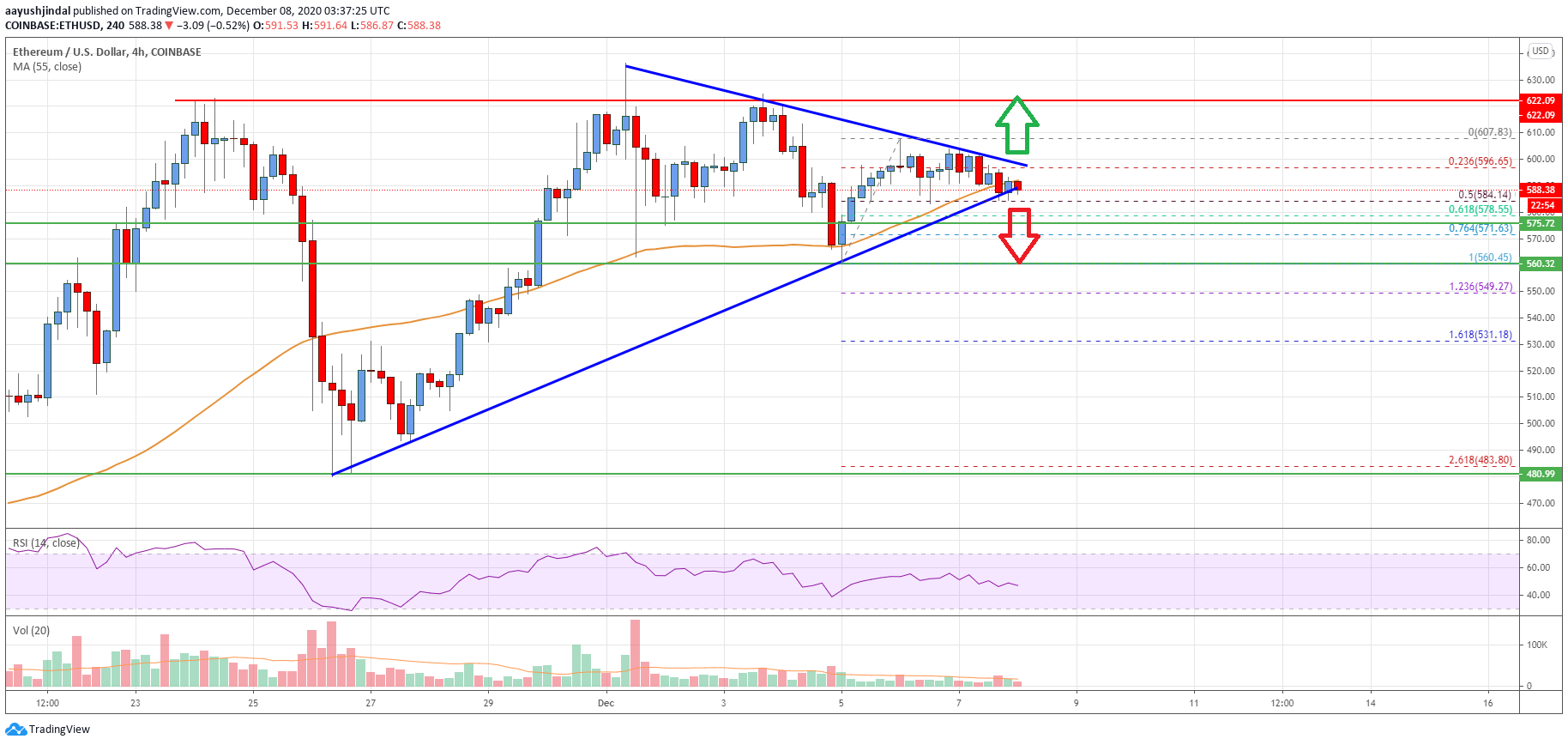 TA: Ethereum Hesitates, Why Close Above $600 Could Spark Fresh Surge