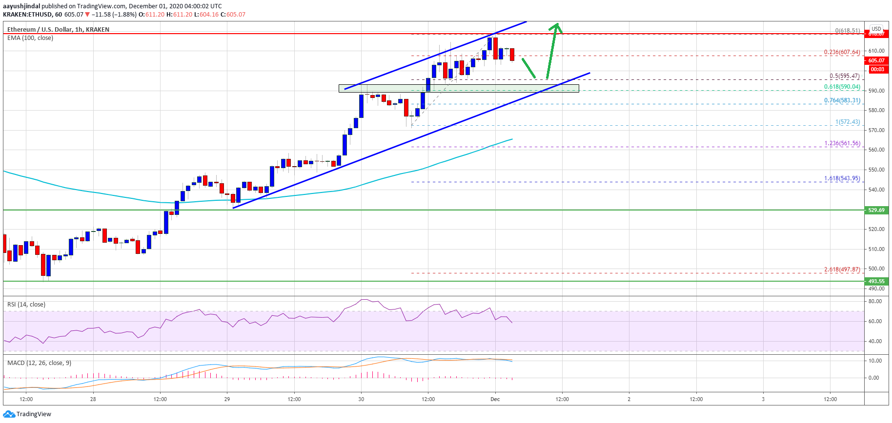 TA: Ethereum Holds Strong Above $600, Why ETH Could Surge Above $620