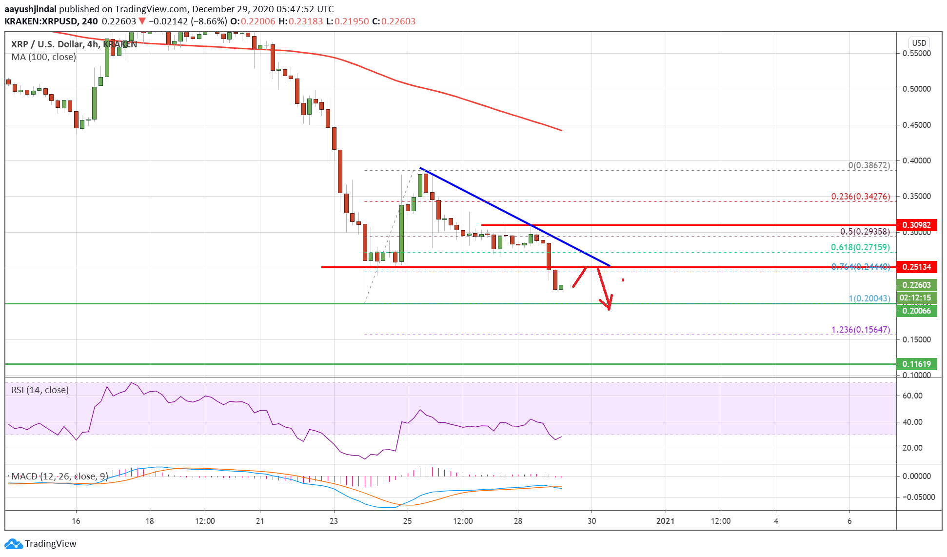 Charted: Ripple (XRP) Tumbles 20%, Why It Could Test $0.20
