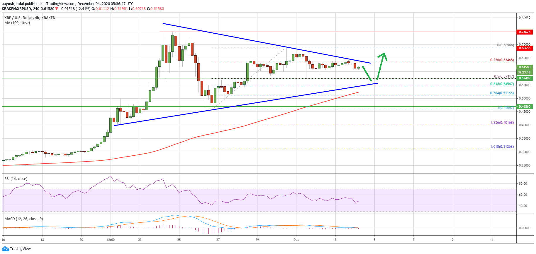 Charted: Ripple (XRP) is Primed For a Rally And Only 1 Thing is Holding it Back
