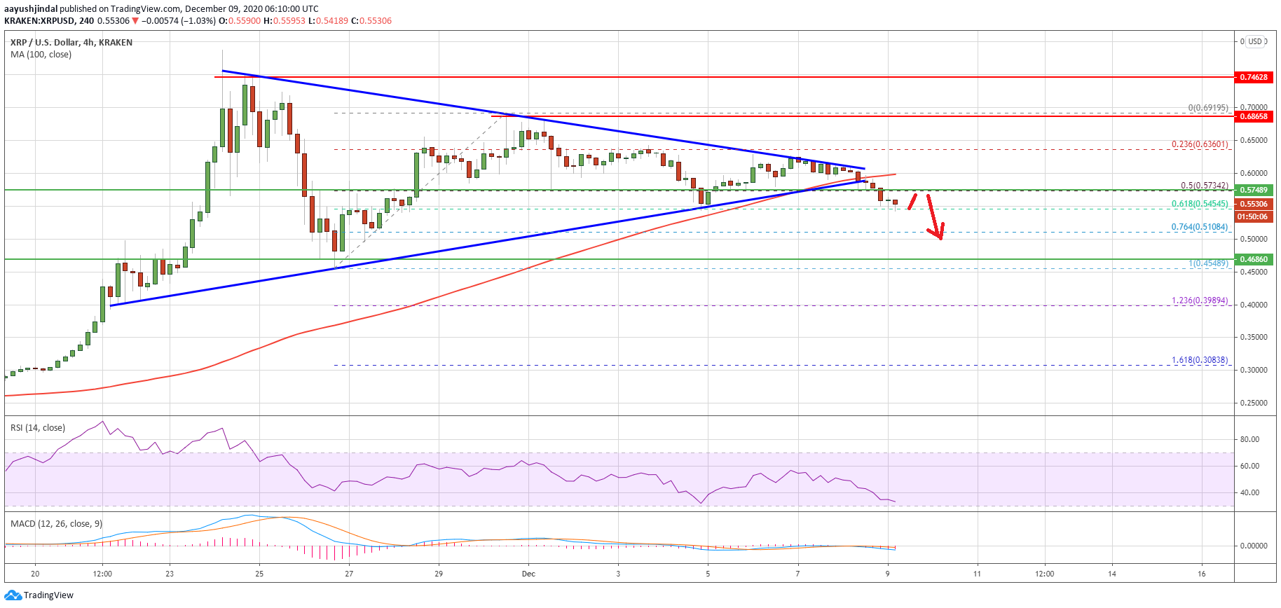 Charted: Ripple (XRP) Breakdown Looks Real, Why It Could Retest $0.45