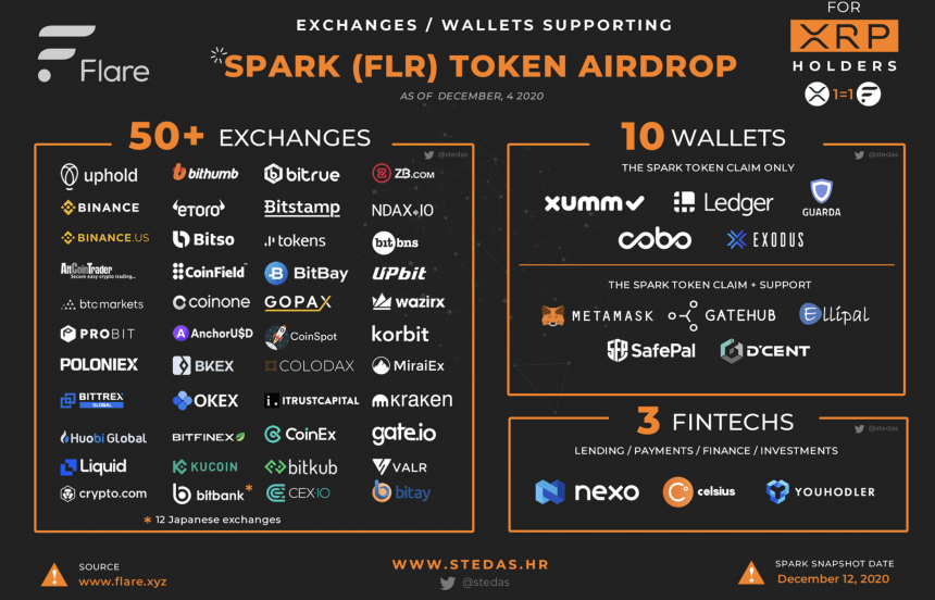 xrp spark token aidrop flare network ripple how to
