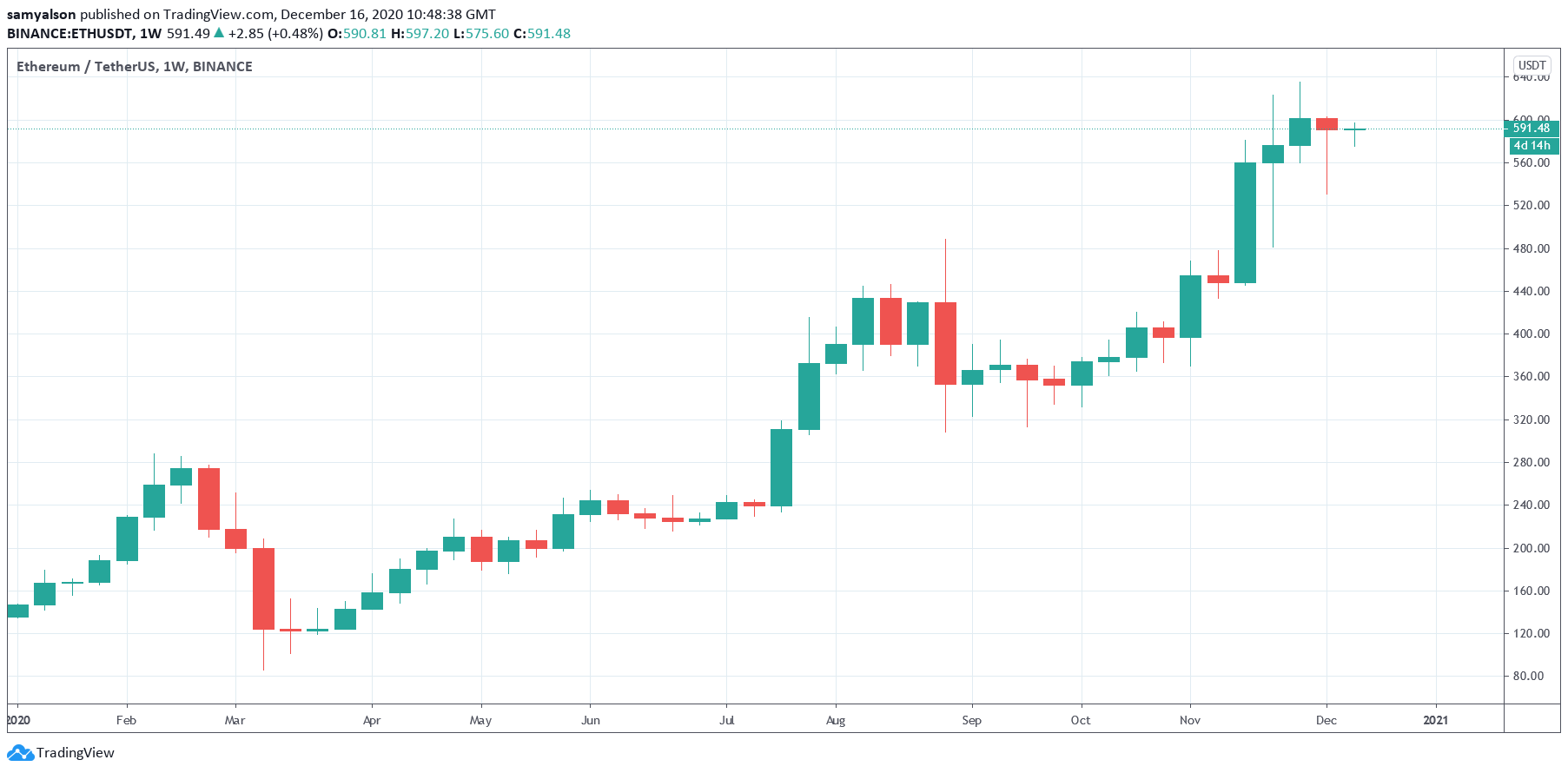 Ethereum weekly chart