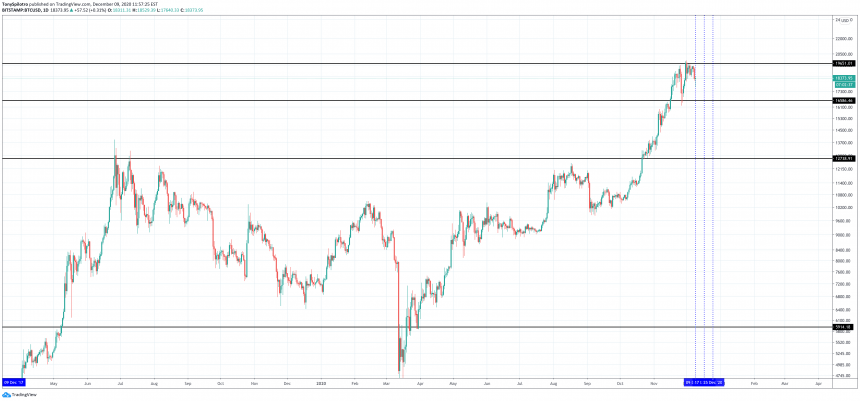 bitcoin 2020 december price action