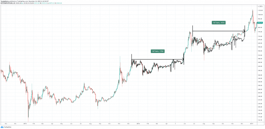 bitcoin bear bull market comparison cycle 2014 2015 2016 2017 2018 2019 2020 2021