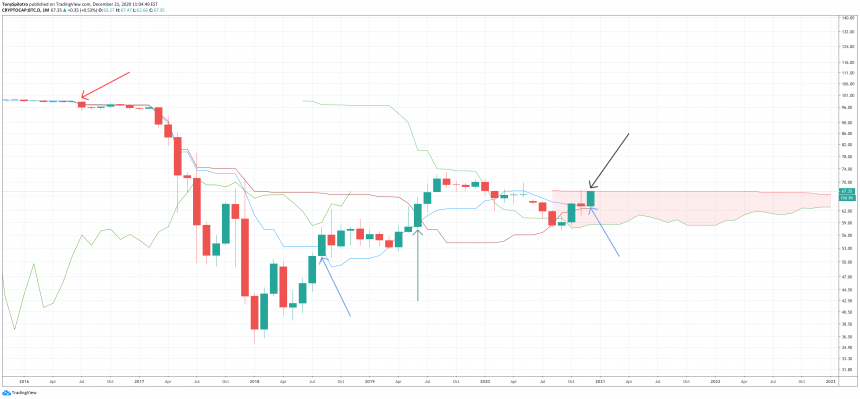 bitcoin dominance btc.d ichimoku