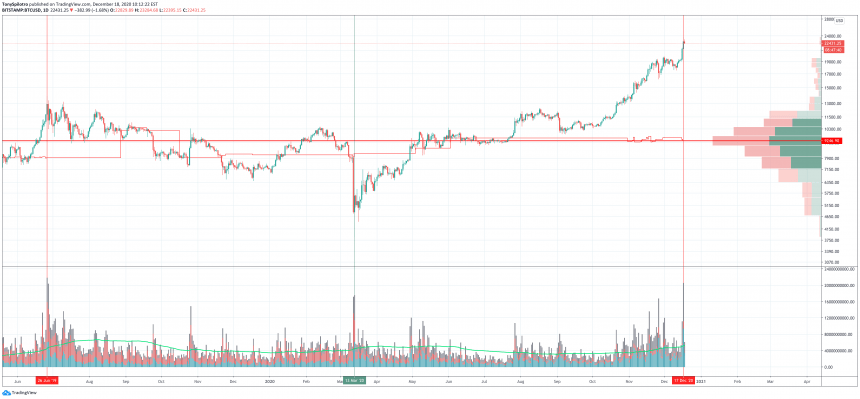 """Continuation Or Correction: What Bitcoin """"Real Volume"""" Says About The Current Uptrend"""