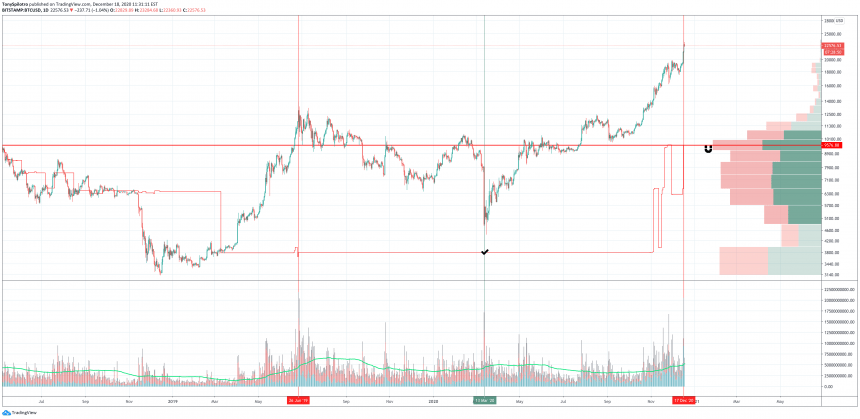 bitcoinm real volume reversal VRPR