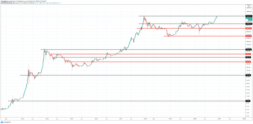 btcusd bitcoin rounded and repeating