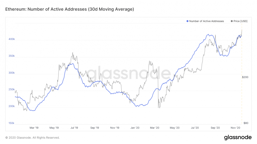 ethereum active addresses altcoin season