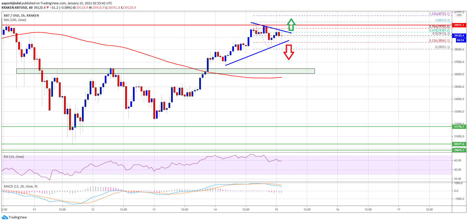 TA: Bitcoin Revisits $40K, What Are Chances of BTC Hitting New ATH