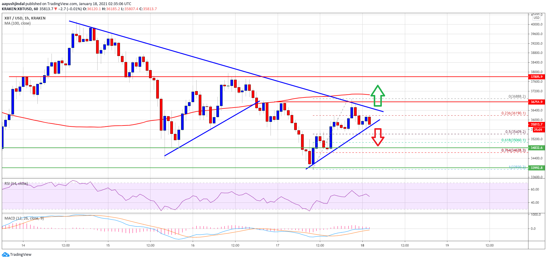 TA: Bitcoin Topside Bias Vulnerable, Why BTC Could Dive Below $35K