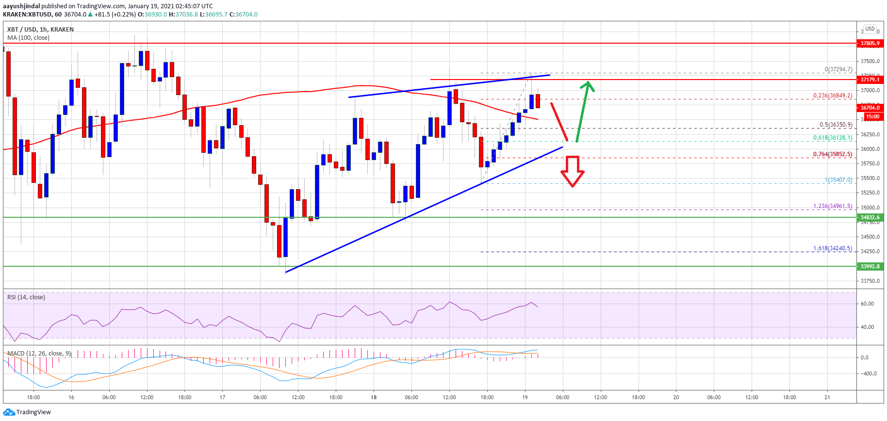 TA: Bitcoin Remains At Risk, Why $38K Holds The Key For Fresh Surge