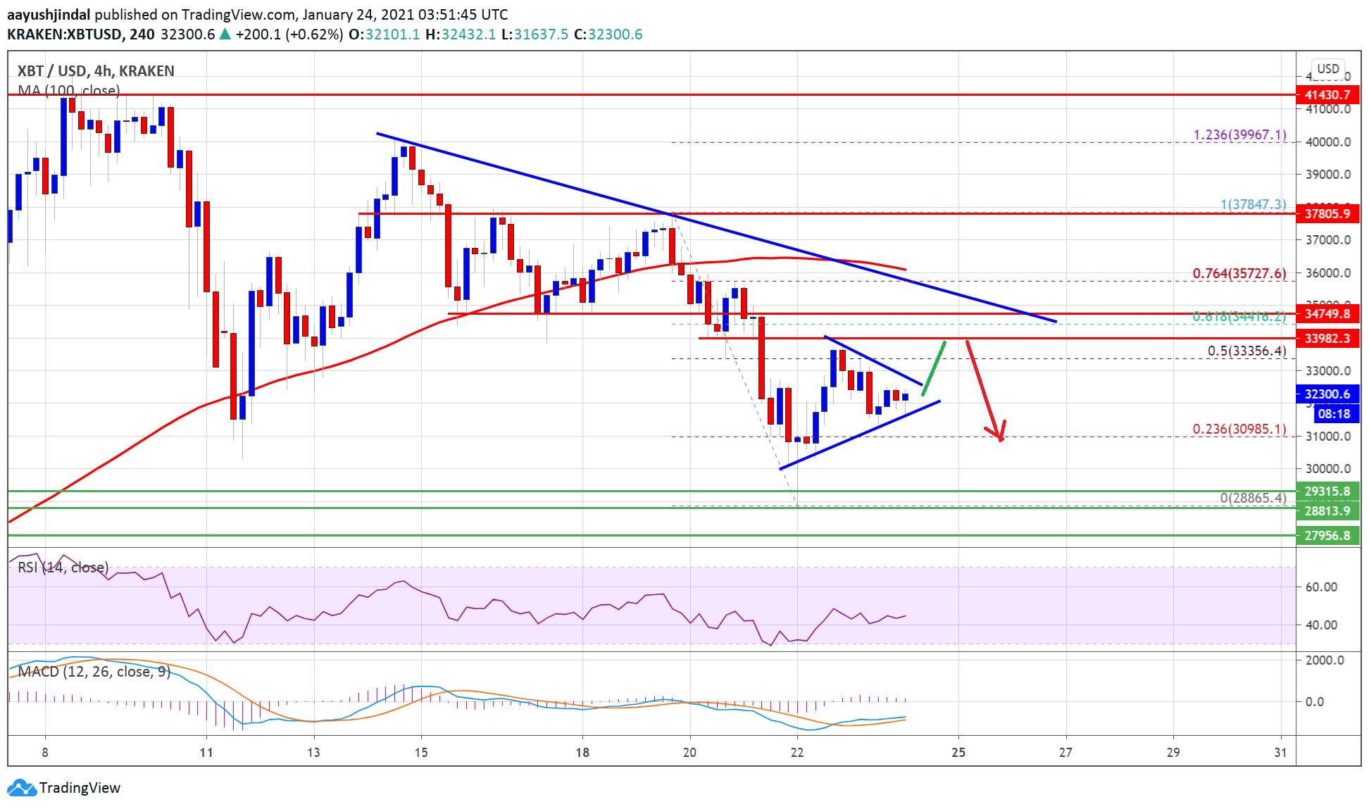 Bitcoin Facing Uphill Task, Why BTC Could Drop To $30K Again